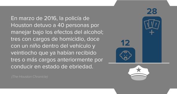 No bebas al volante – Información y estadísticas sobre el alcohol en la carrera
